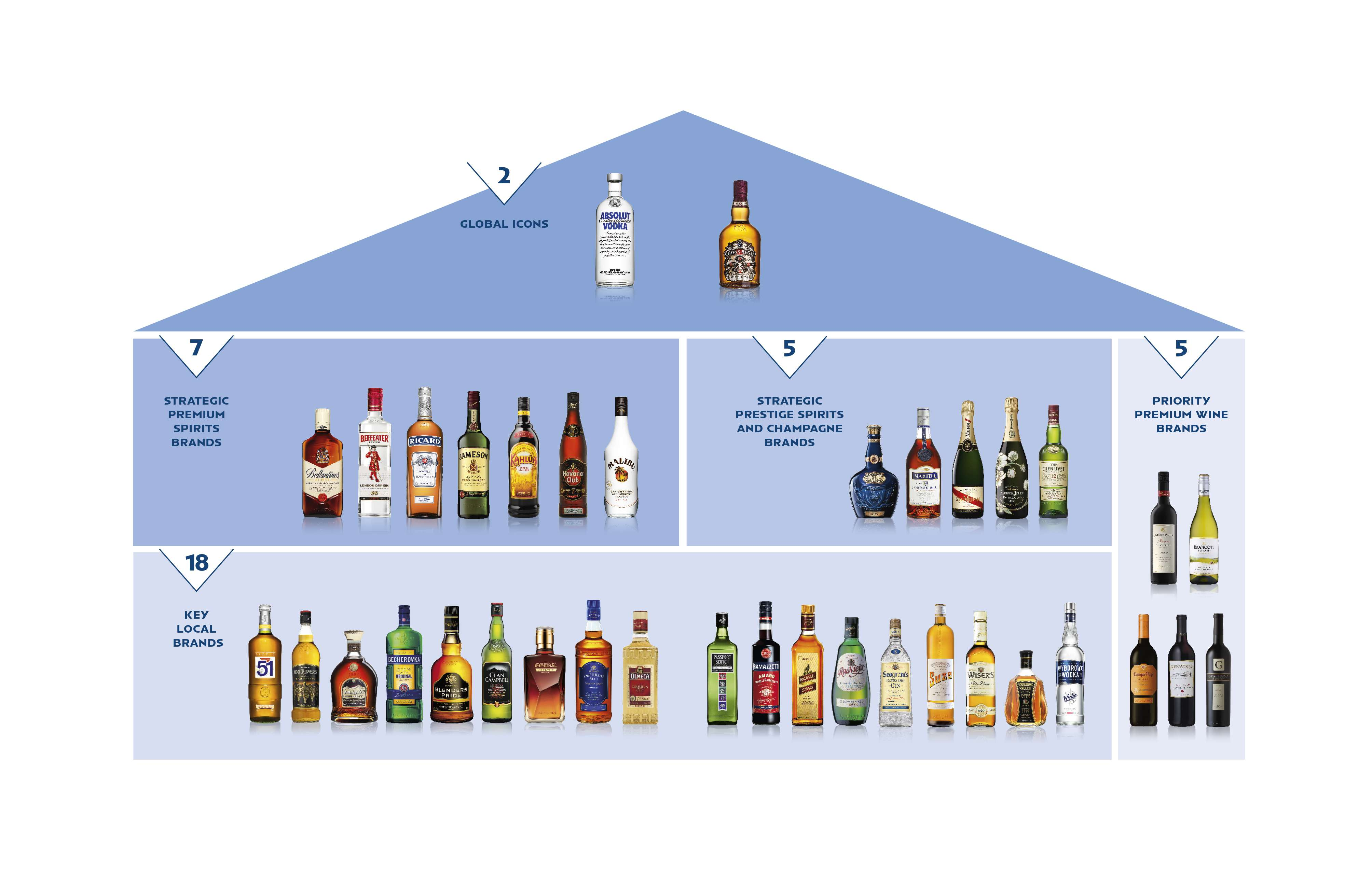 Pernod ricard group pernod ricard czech republic for Maison brand